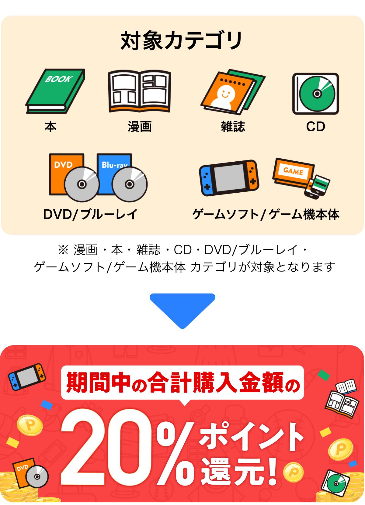 対象カテゴリは漫画・本・雑誌・CD・DVD/ブルーレイ・ゲームソフト/ゲーム機本体カテゴリ 期間中の合計購入金額の20%ポイント還元