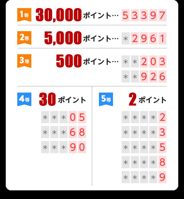Prize rank