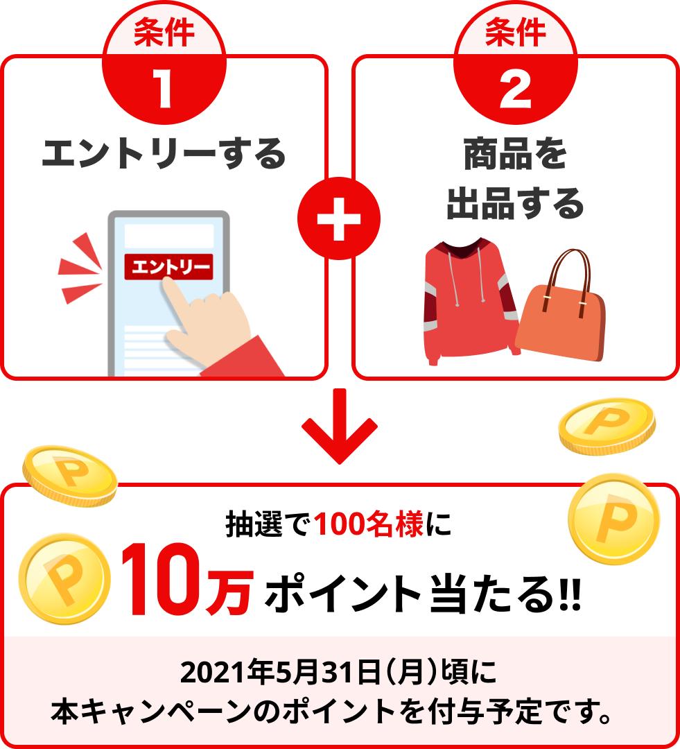 条件1エントリーする、条件2商品を出品する。抽選で100名様に10万ポイント当たる!!2021年5月31日(月)頃に本キャンペーンのポイントを付与予定です。